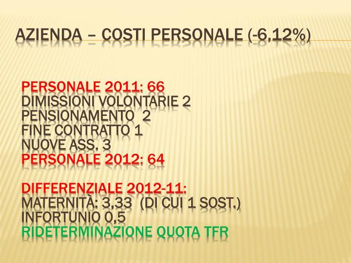 AZIENDA – COSTI personale (-6,12%)