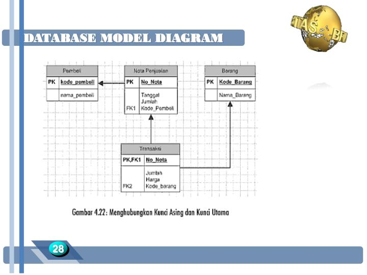 DATABASE MODEL DIAGRAM