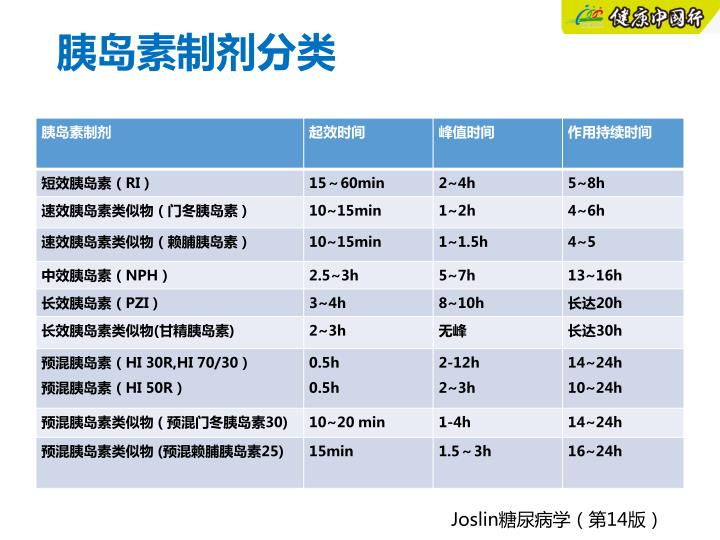 胰岛素制剂分类