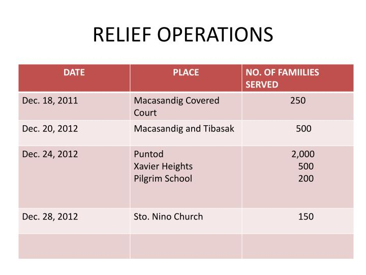 RELIEF OPERATIONS