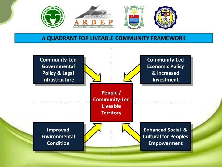 A QUADRANT FOR LIVEABLE COMMUNITY FRAMEWORK