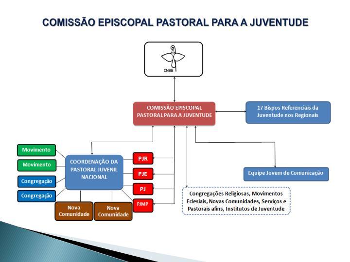 COMISSÃO EPISCOPAL PASTORAL PARA A JUVENTUDE