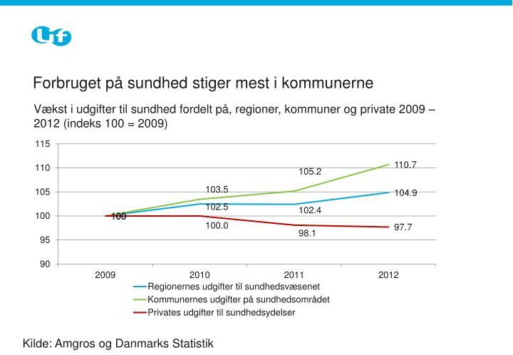 Forbruget på sundhed stiger mest i kommunerne