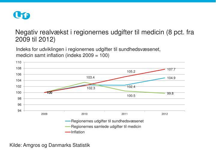 Negativ realvækst i regionernes udgifter til