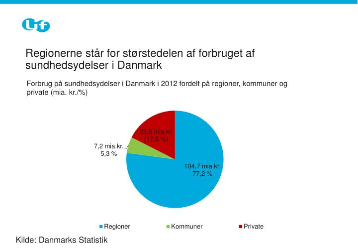 Regionerne står for størstedelen af forbruget af sundhedsydelser i Danmark