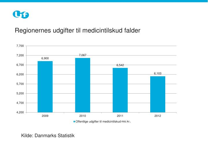 Regionernes udgifter til medicintilskud falder