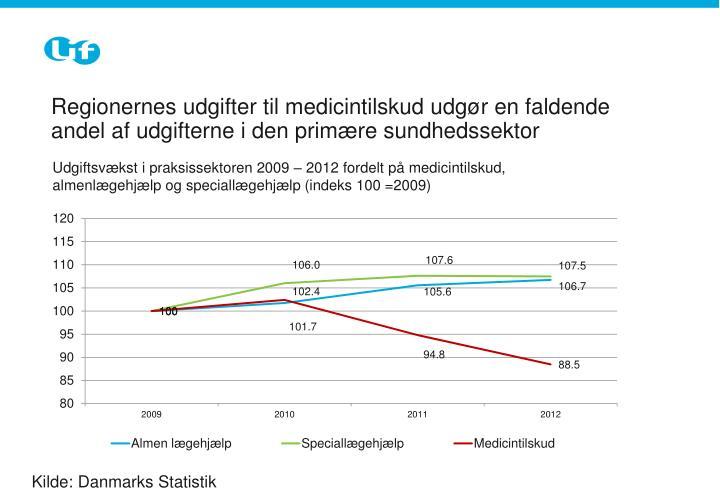 Regionernes udgifter til medicintilskud udgør en faldende andel af udgifterne i den primære sundhedssektor