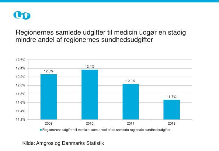 Regionernes samlede udgifter til medicin udgør en stadig mindre andel af regionernes sundhedsudgifter