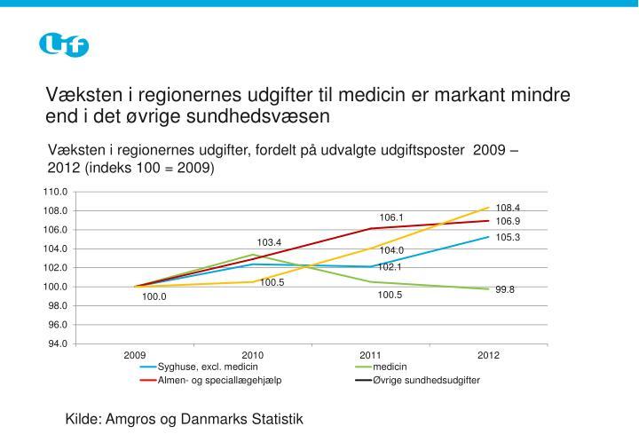 Væksten i regionernes udgifter til medicin er markant mindre end i det øvrige sundhedsvæsen