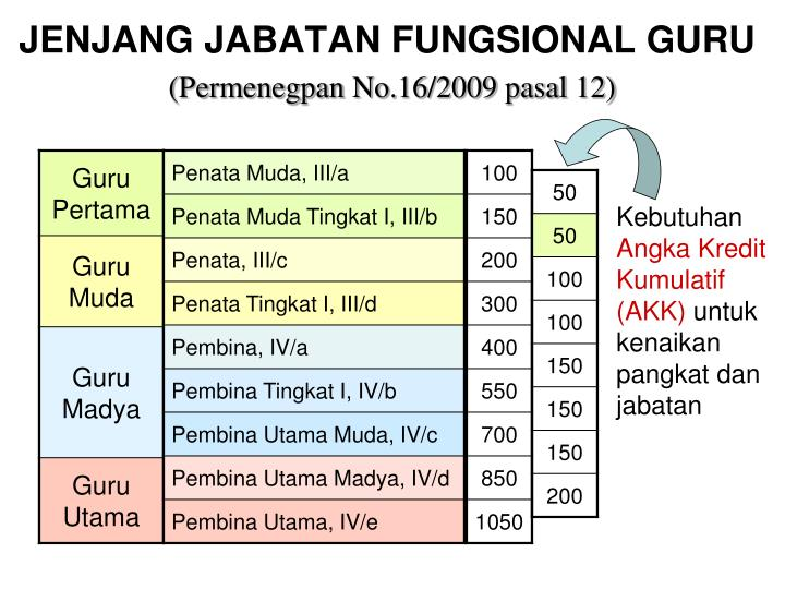 JENJANG JABATAN FUNGSIONAL GURU