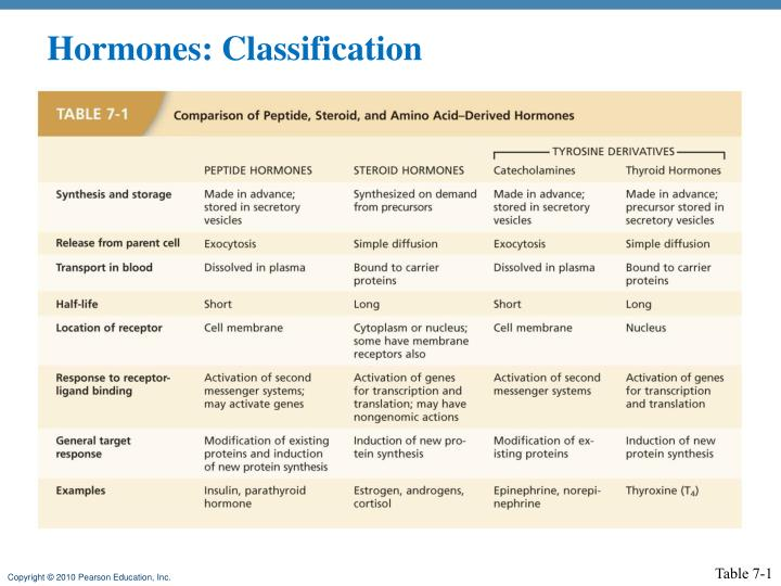 Hormones: Classification