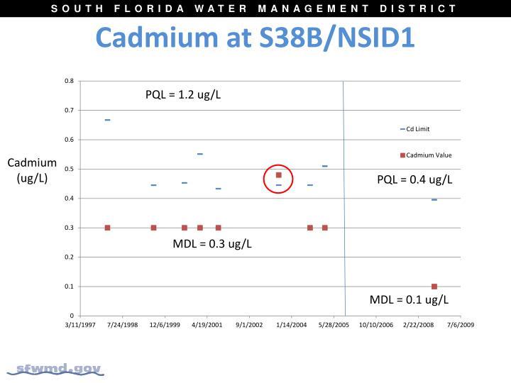 Cadmium at S38B/NSID1