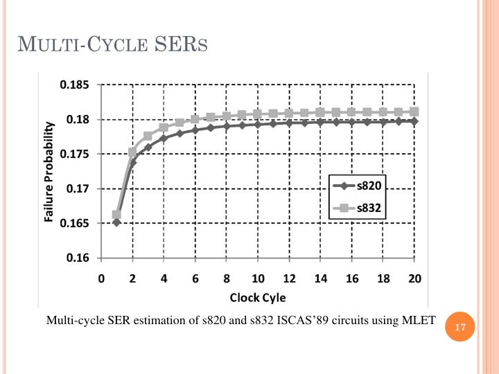 Multi-Cycle SERs