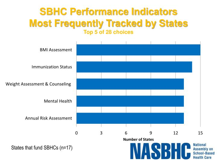 SBHC Performance Indicators