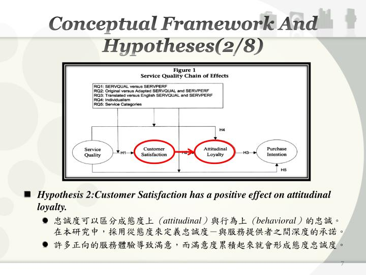 Conceptual Framework And Hypotheses(2/8)