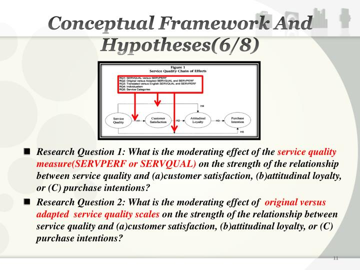 Conceptual Framework And Hypotheses(6/8)
