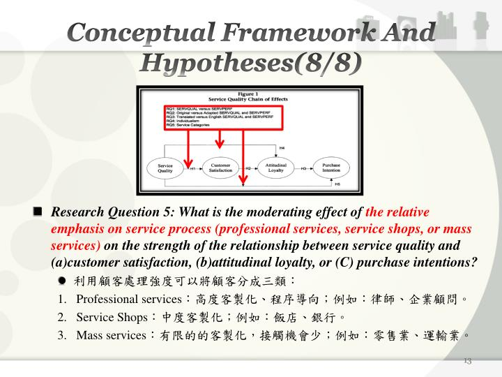 Conceptual Framework And Hypotheses(8/8)