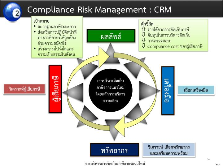 Compliance Risk Management : CRM