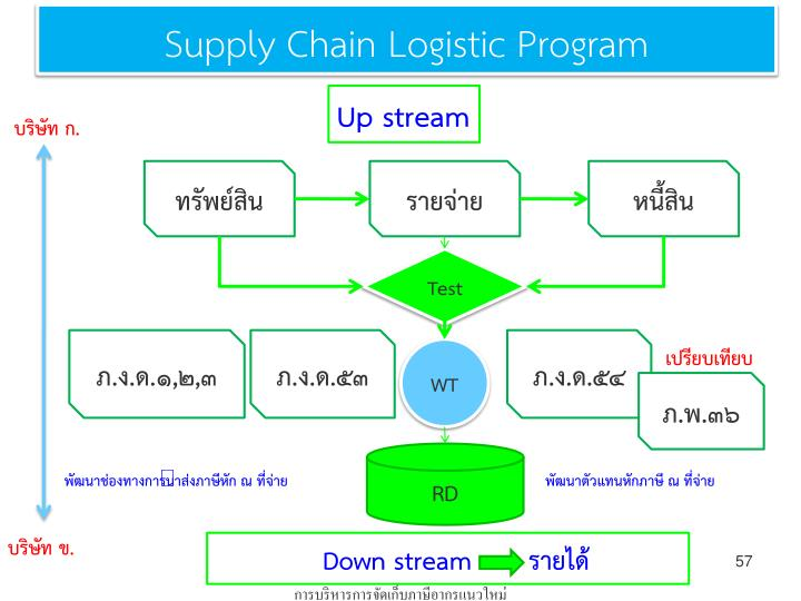 Supply Chain Logistic Program