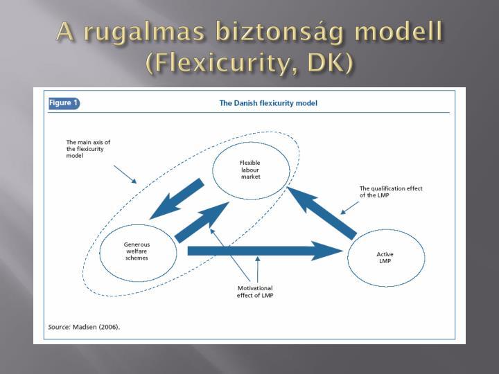 A rugalmas biztonság modell (
