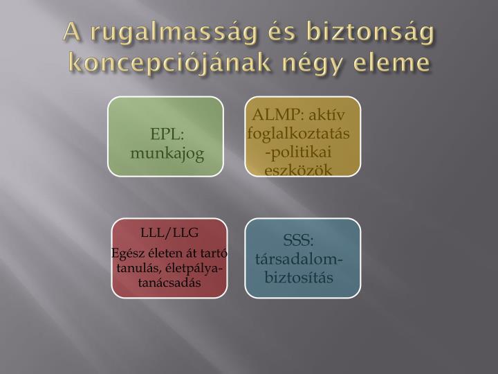 A rugalmasság és biztonság koncepciójának négy eleme