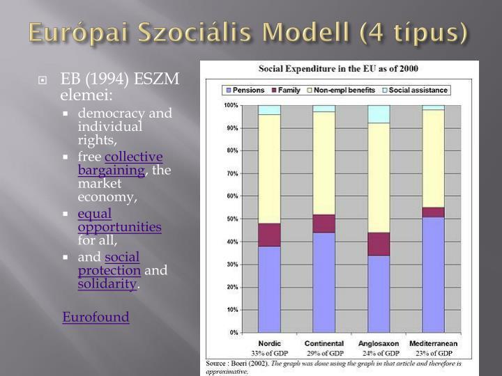 Európai Szociális Modell (4 típus)