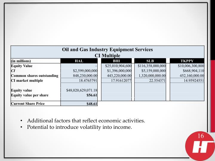 Additional factors that reflect economic activities.