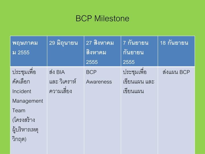 BCP Milestone