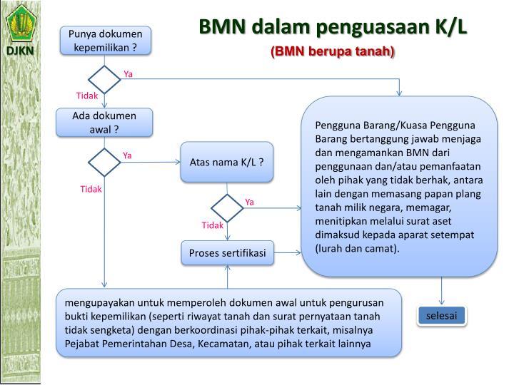 BMN dalam penguasaan K/L