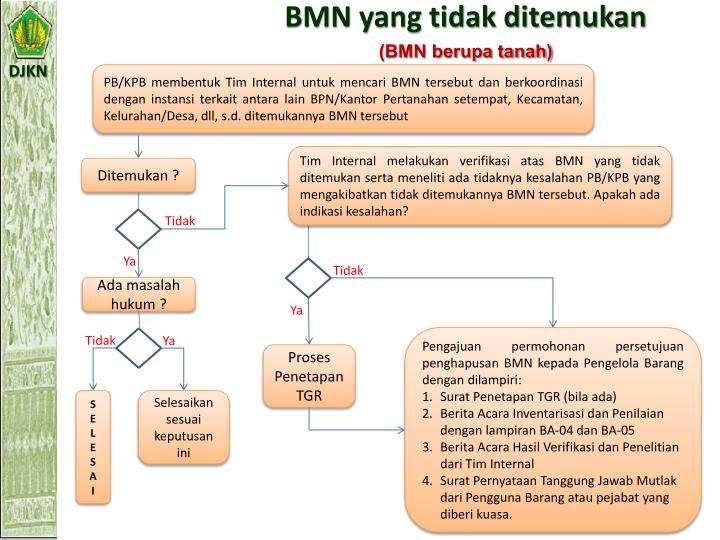 BMN yang tidak ditemukan