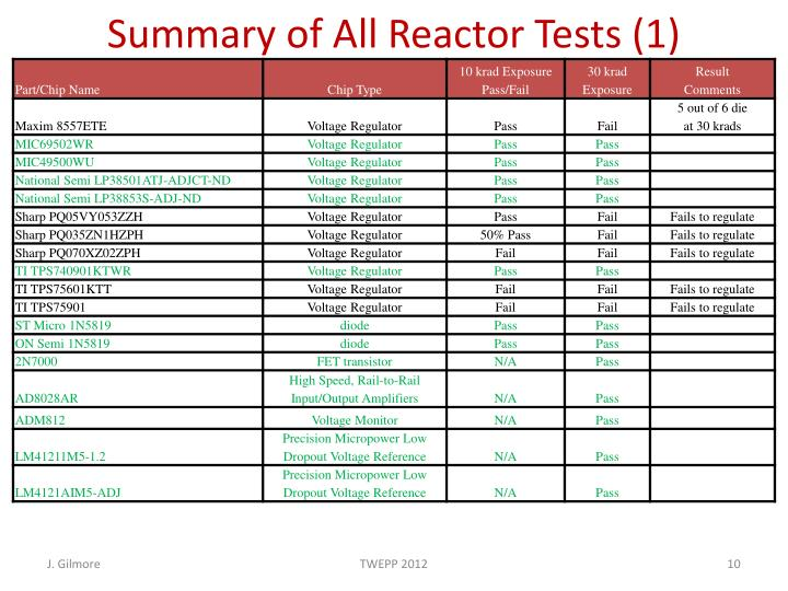 Summary of All Reactor Tests (1)