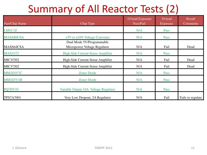 Summary of All Reactor Tests (2)