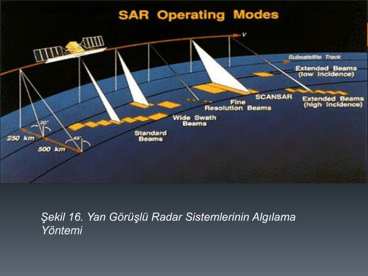 ekil 16. Yan Grl Radar Sistemlerinin Alglama Yntemi