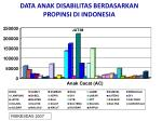 data anak disabilitas berdasarkan propinsi di indonesia