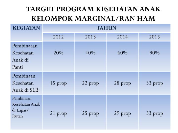 TARGET PROGRAM KESEHATAN ANAK KELOMPOK MARGINAL/RAN HAM