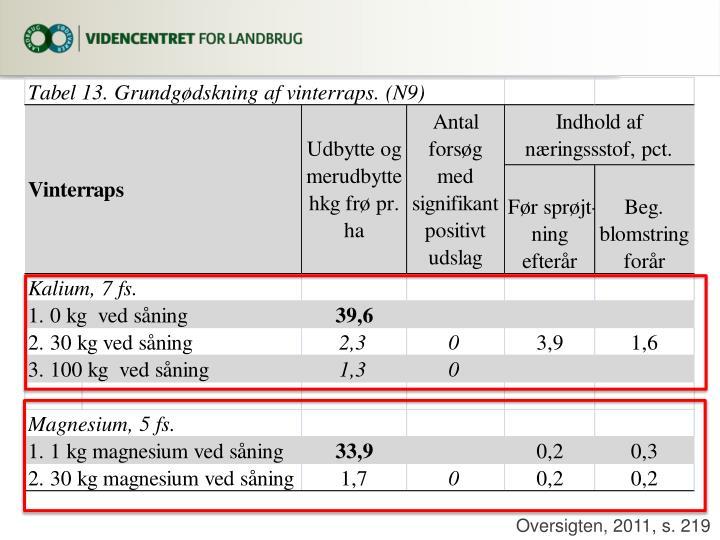 Oversigten, 2011, s. 219