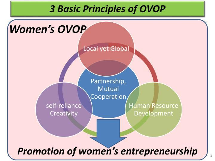 3 Basic Principles of OVOP