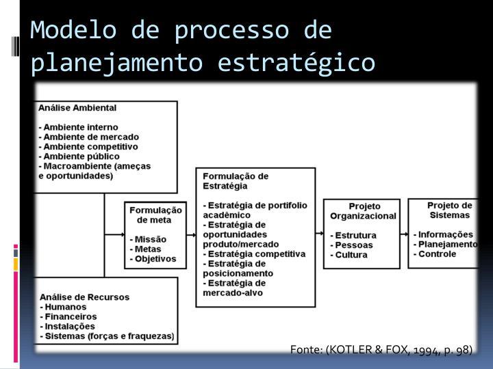 Modelo de processo de planejamento estratégico