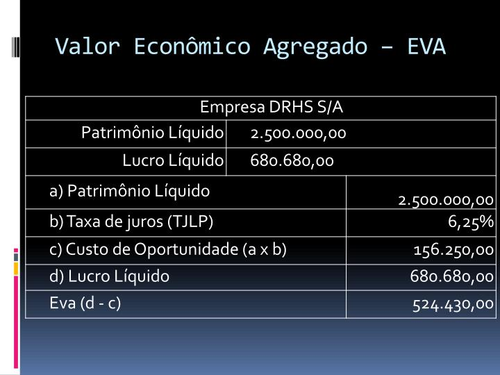 Valor Econômico Agregado – EVA