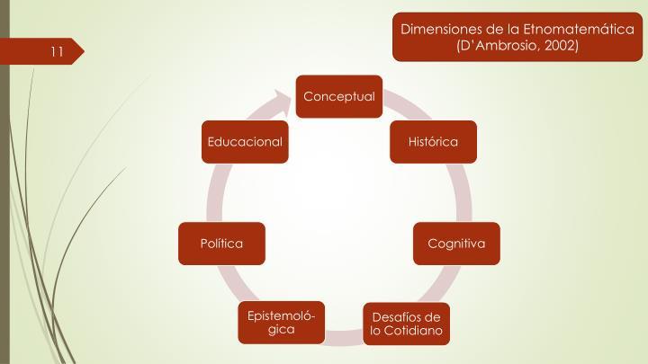 Dimensiones de la Etnomatemática (