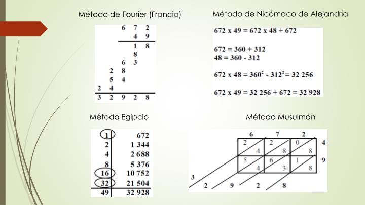 Método de Nicómaco de Alejandría