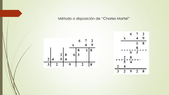 """Método o disposición de """"Charles Martel"""""""