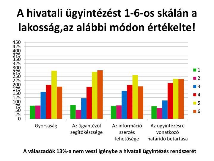 A hivatali ügyintézést 1-6-os skálán a lakosság,az alábbi módon értékelte!