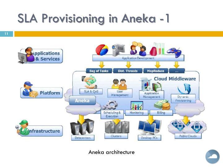 SLA Provisioning in Aneka -1