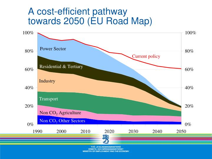 A cost-efficient pathway