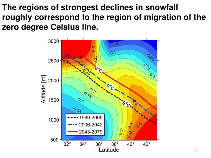 The regions of strongest declines in snowfall roughly correspond to the region of migration of the zero degree Celsius line.