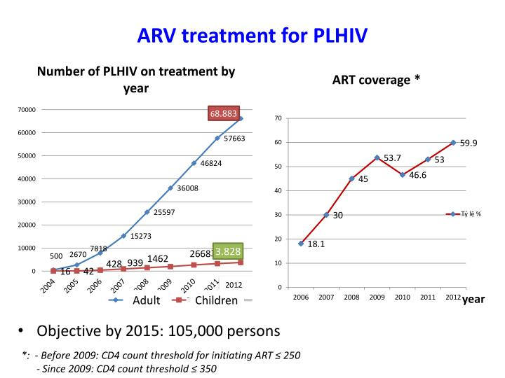 ARV treatment for PLHIV