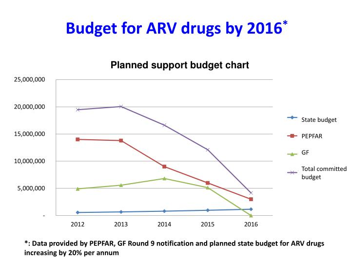 Budget for ARV drugs by 2016
