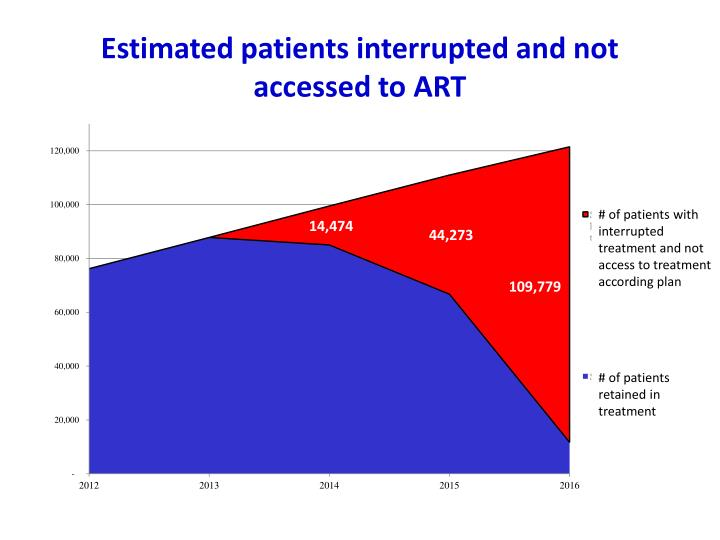 Estimated patients interrupted and not accessed to ART