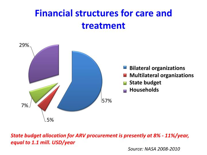 Financial structures for care and treatment